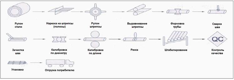 Полный технологический цикл